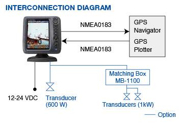 diagramma di connessione furuno fcv 588