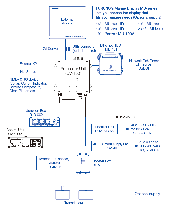 FCV 1900_Connection_diagram fish finder fcv 1900 fish finder products furuno furuno fcv 620 wiring diagram at edmiracle.co