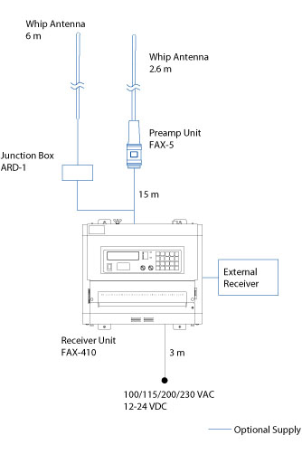 Weather Faximile Receiver Fax