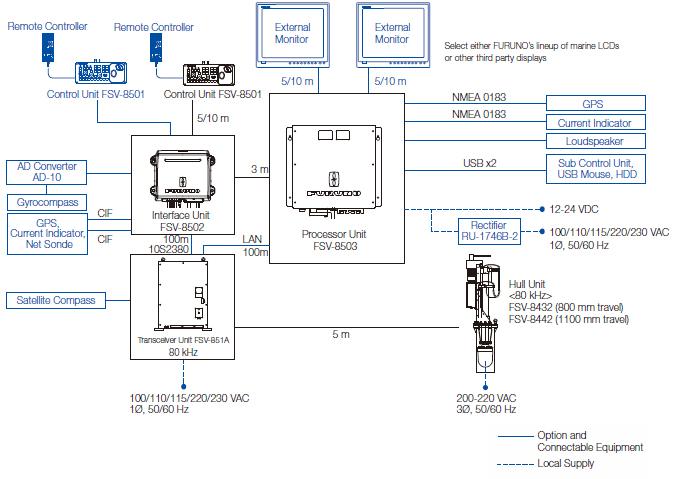 full-circle color scanning sonar fsv-85 | sonar | products ... sonar wiring diagrams wiring diagrams ford 63 galaxie 500