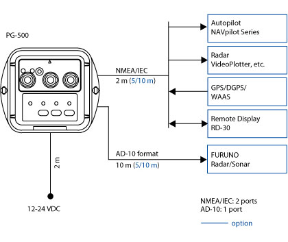 integrated heading sensor pg 500 compass products furuno interconnection diagram