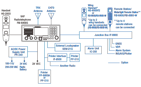 Vhf Radiotelephone Fm
