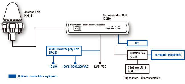 Inmarsat Mini C Mobile Earth Station Felcom19 Inmarsat