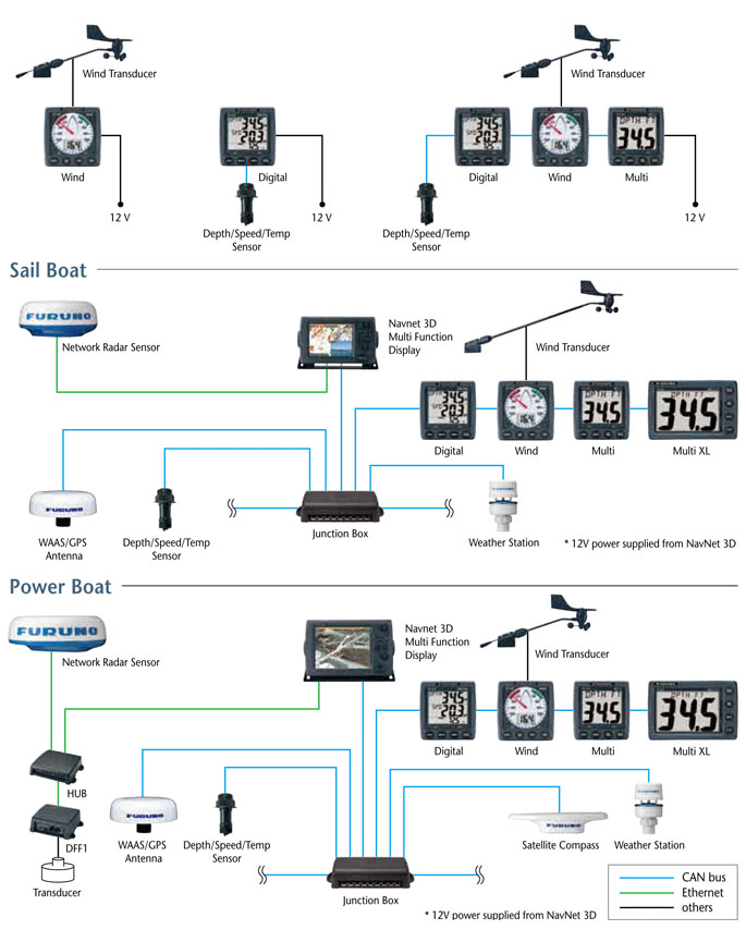 Airmar Wiring Diagrams moreover Interfacing To Raymarine A C And E Series as well Mix And Match Cables Airmar Trannies additionally Standard Horizon Vhf Wiring Diagram also Interfacing To Raymarine A50d A57d And A70d Units. on furuno wiring diagram