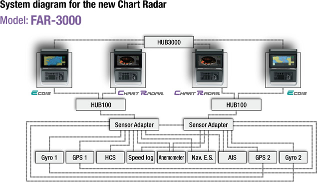 Image of System diagram
