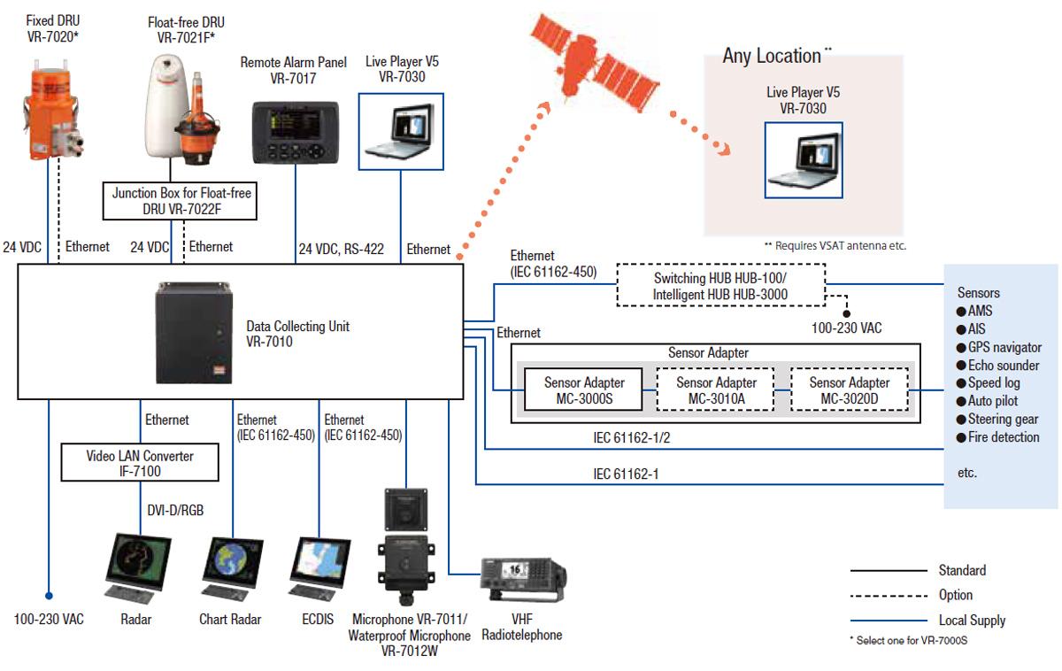 VDR Configuration