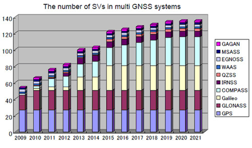 The number of SVs in multi GNSS systems