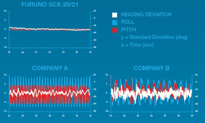 Furuno SCX-20/21 - Radar Comparison