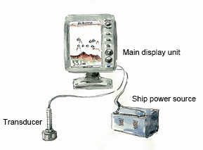 Gps fish finder marine electronics marine supply for Battery powered fish finder